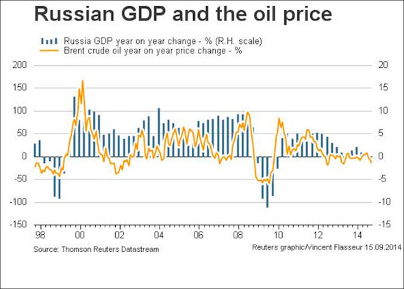 russian gdp and oil price